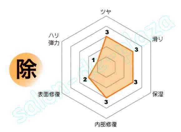 PHCの性能グラフ