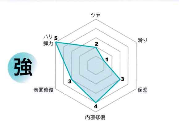 R2の特徴グラフ